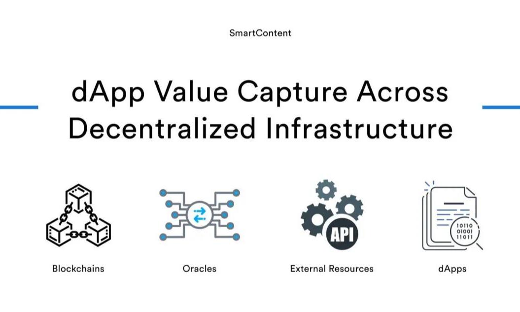 研究   去中心化基础设施如何实现 dApp 价值捕获?