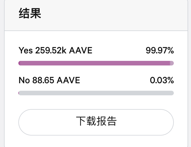 Aave社区同意在Avalanche链上部署Aave协议